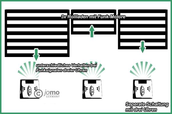 FUNK Zeitschaltuhr Deluxe Zeitschalter Funkzeitschaltuhr für Jomo-Motore